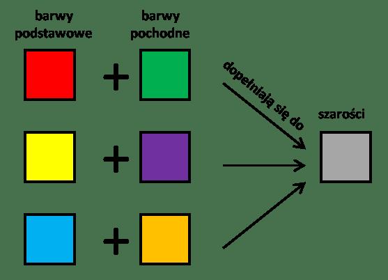 Jak łączyć barwy